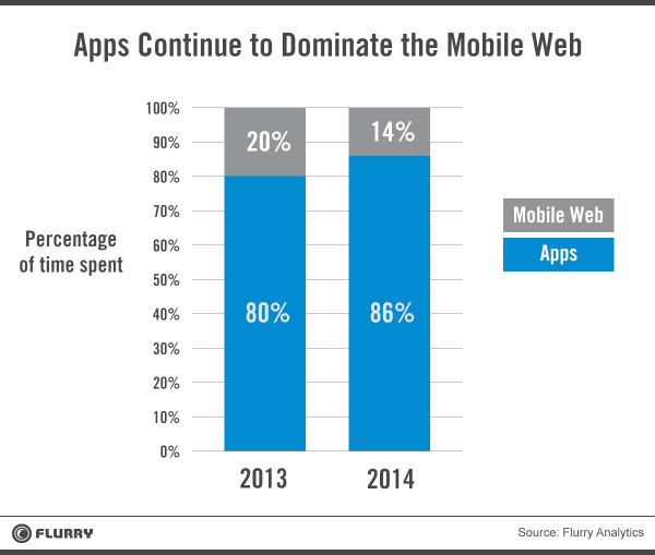 Apps Continue to Dominate the Mobile Web: 2013 saw 80% of time spent in apps and 20% of time on the mobile web, whereas 2014 is currently seeing 86% app usage and 14% mobile web usage.